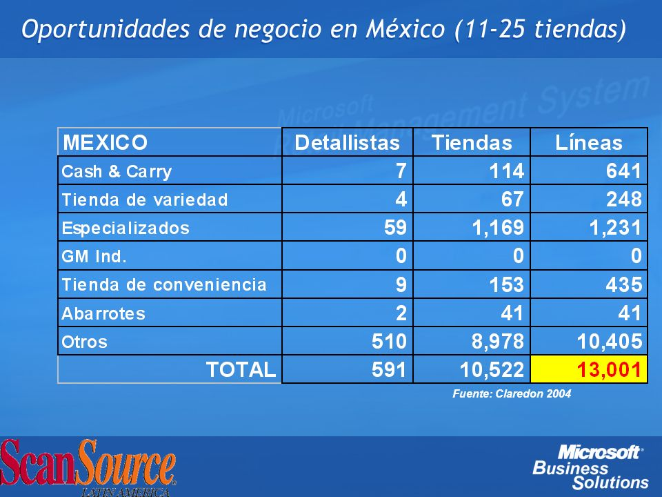 Oportunidades de negocio en México (11-25 tiendas)