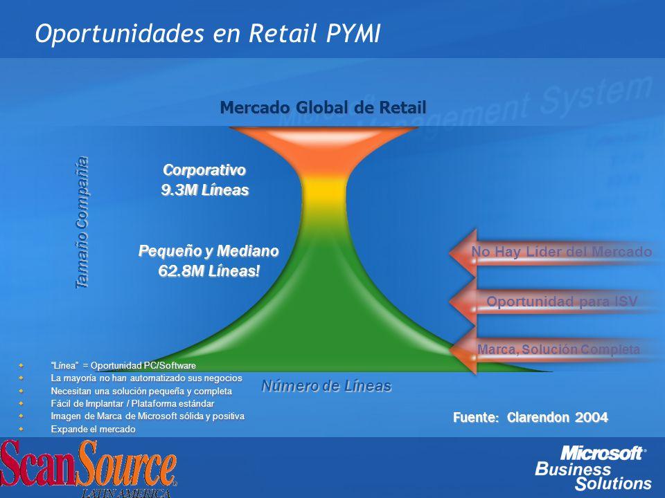 Oportunidades en Retail PYMI