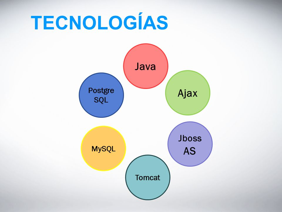 TECNOLOGÍAS Java Ajax Jboss AS Tomcat MySQL PostgreSQL