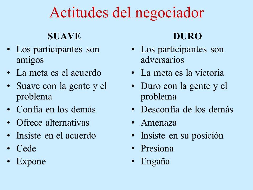 Actitudes del negociador