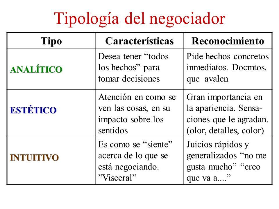 Tipología del negociador