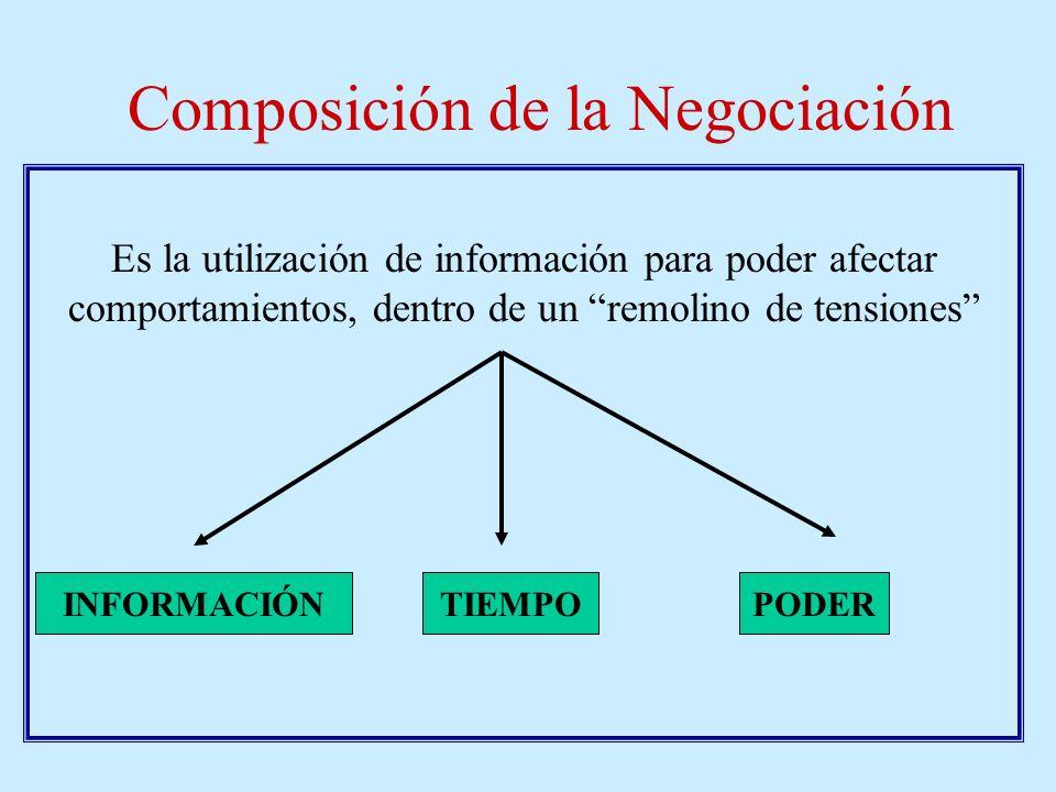 Composición de la Negociación