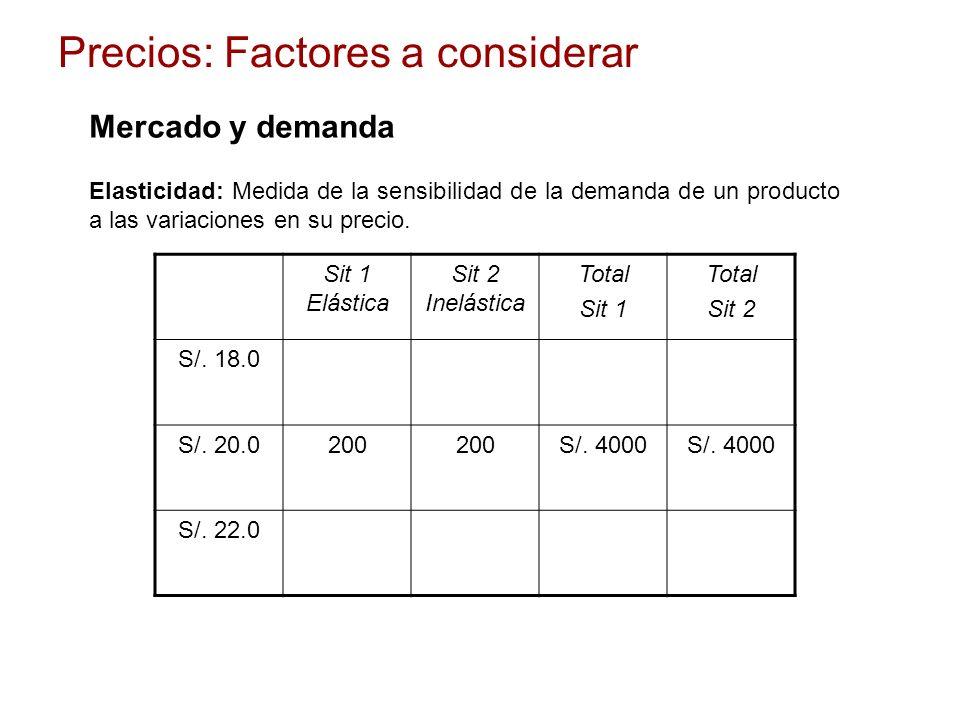 Precios: Factores a considerar