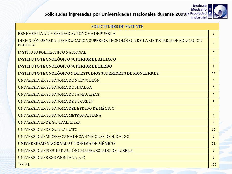 Solicitudes ingresadas por Universidades Nacionales durante 2009.