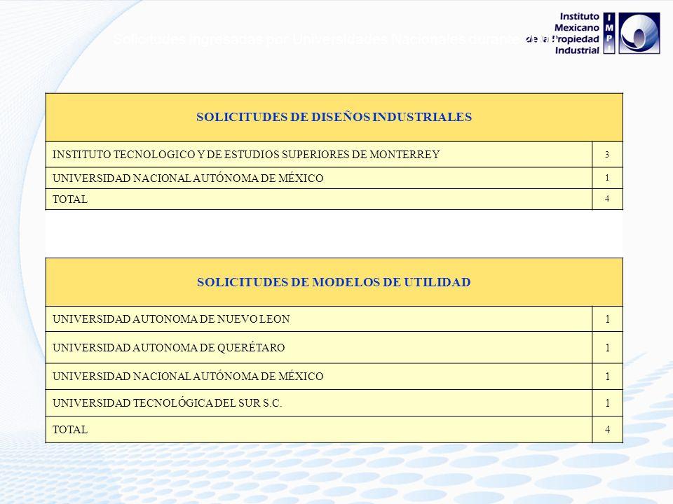 SOLICITUDES DE DISEÑOS INDUSTRIALES SOLICITUDES DE MODELOS DE UTILIDAD