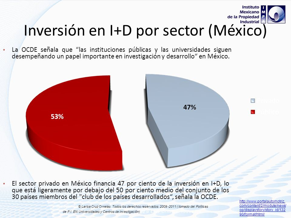 Inversión en I+D por sector (México)