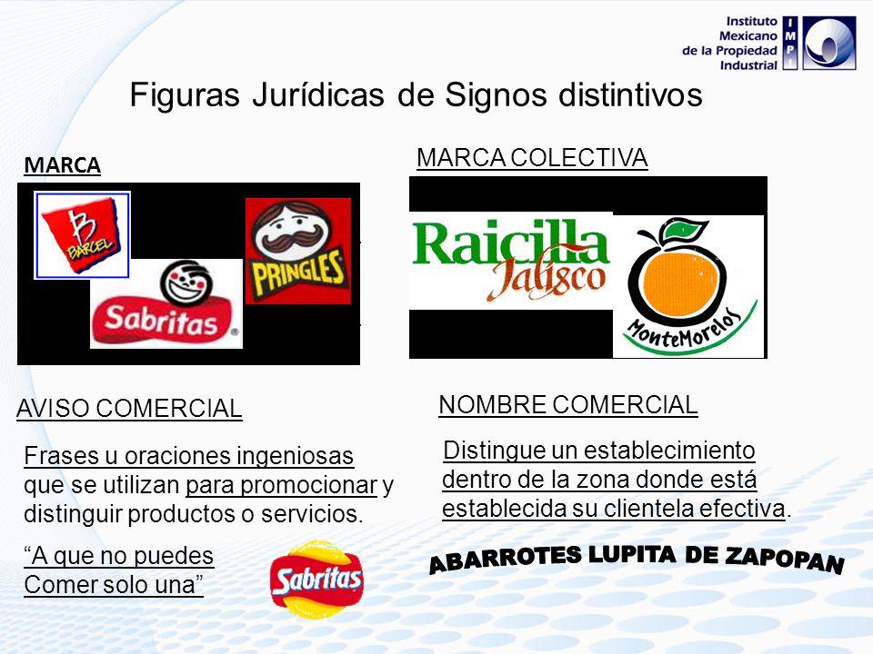 Figuras Jurídicas de Signos distintivos