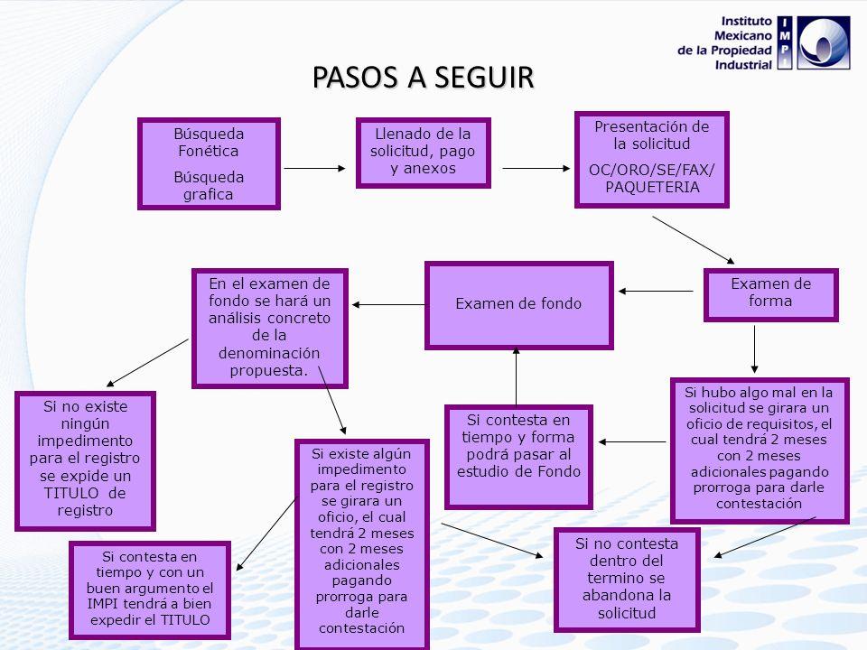 PASOS A SEGUIR Presentación de la solicitud OC/ORO/SE/FAX/PAQUETERIA