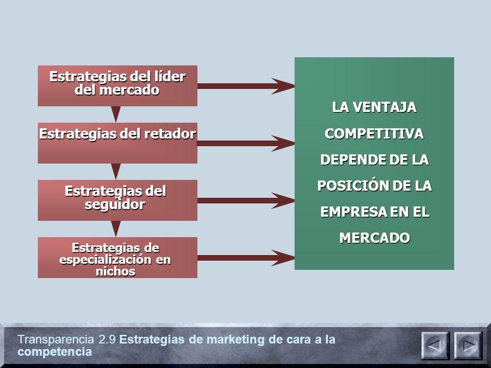 Estrategias del líder del mercado