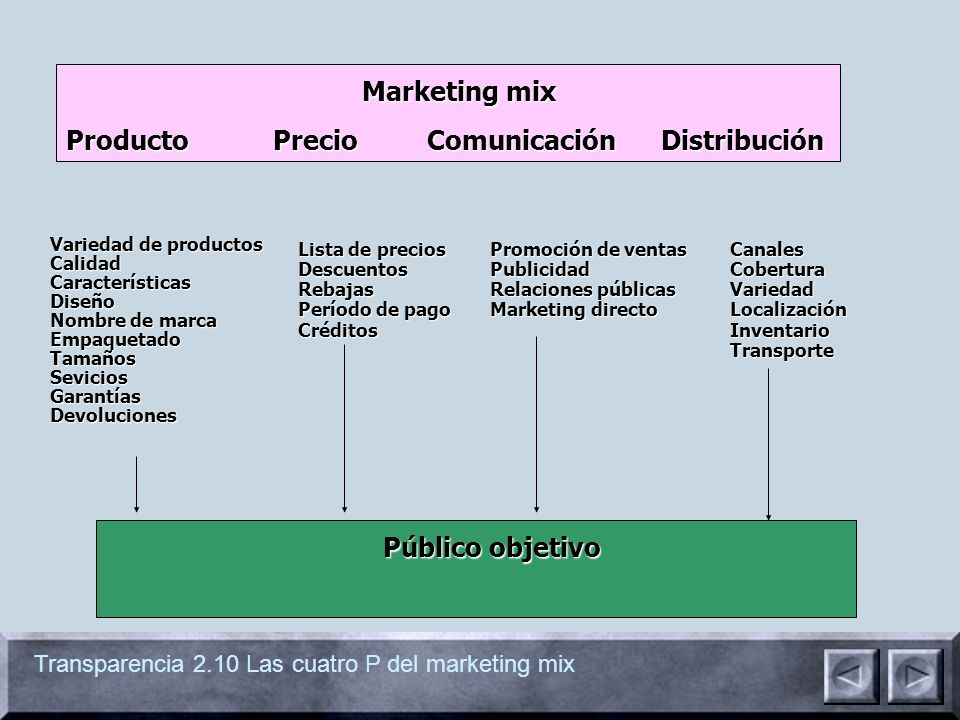 Marketing mix Público objetivo