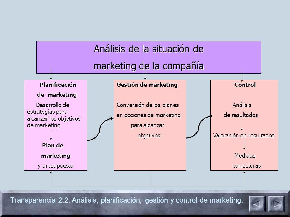 Análisis de la situación de marketing de la compañía