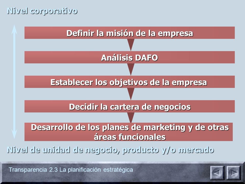 Definir la misión de la empresa