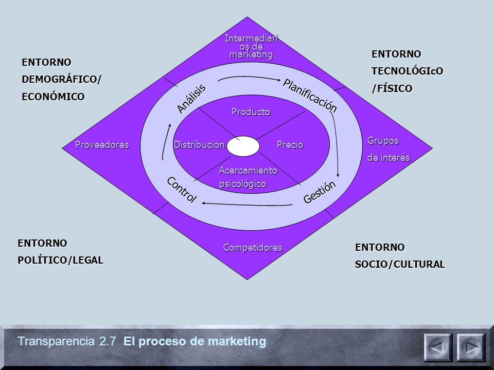 Intermediarios de marketing