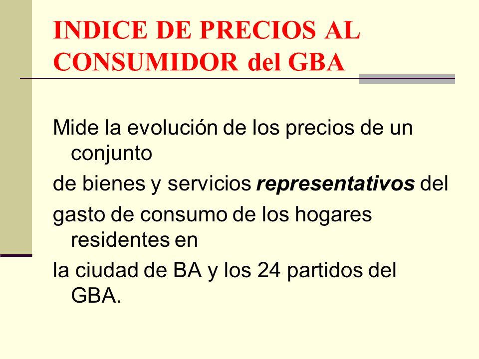 INDICE DE PRECIOS AL CONSUMIDOR del GBA