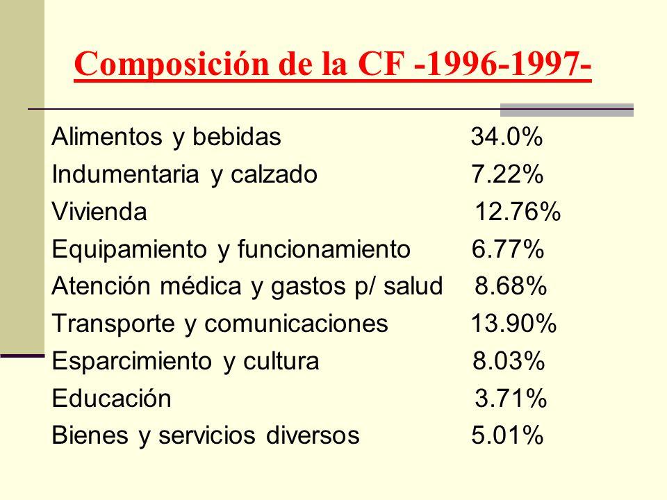 Composición de la CF -1996-1997-