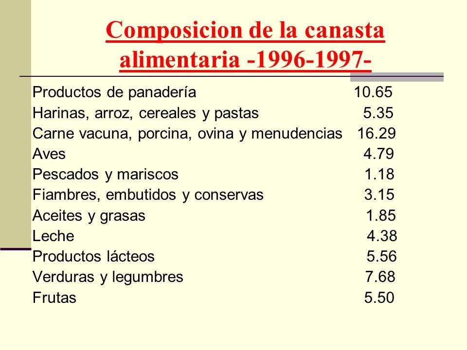 Composicion de la canasta alimentaria -1996-1997-