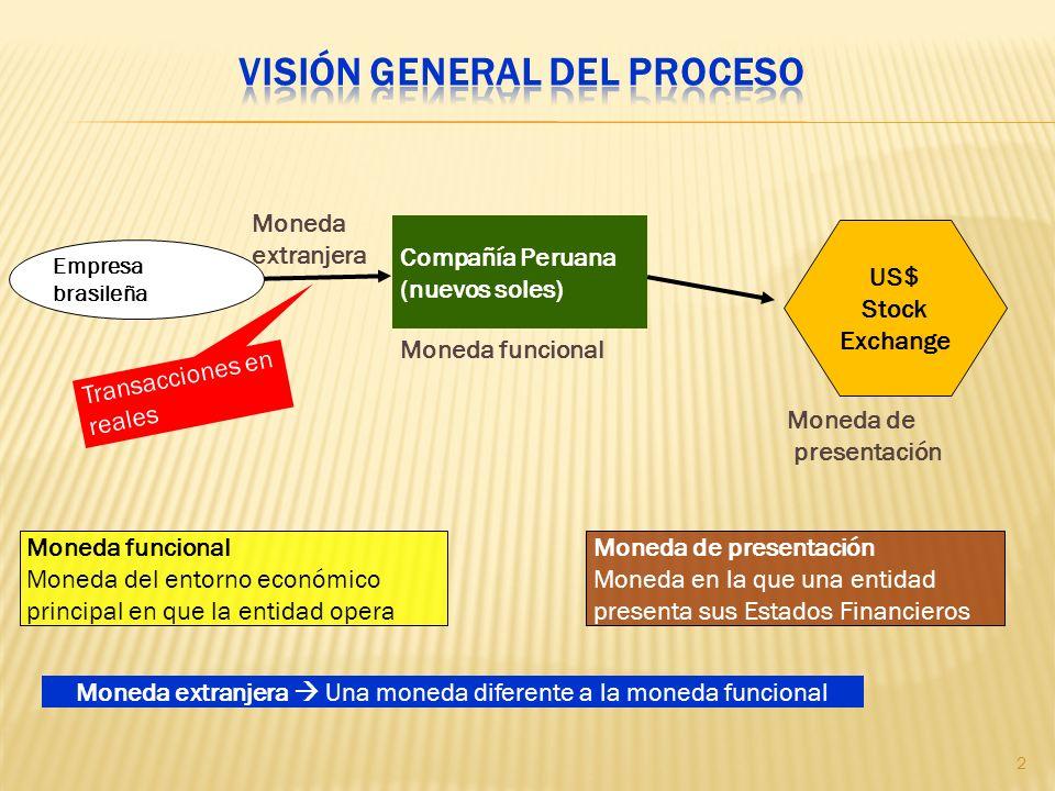 Visión general del proceso