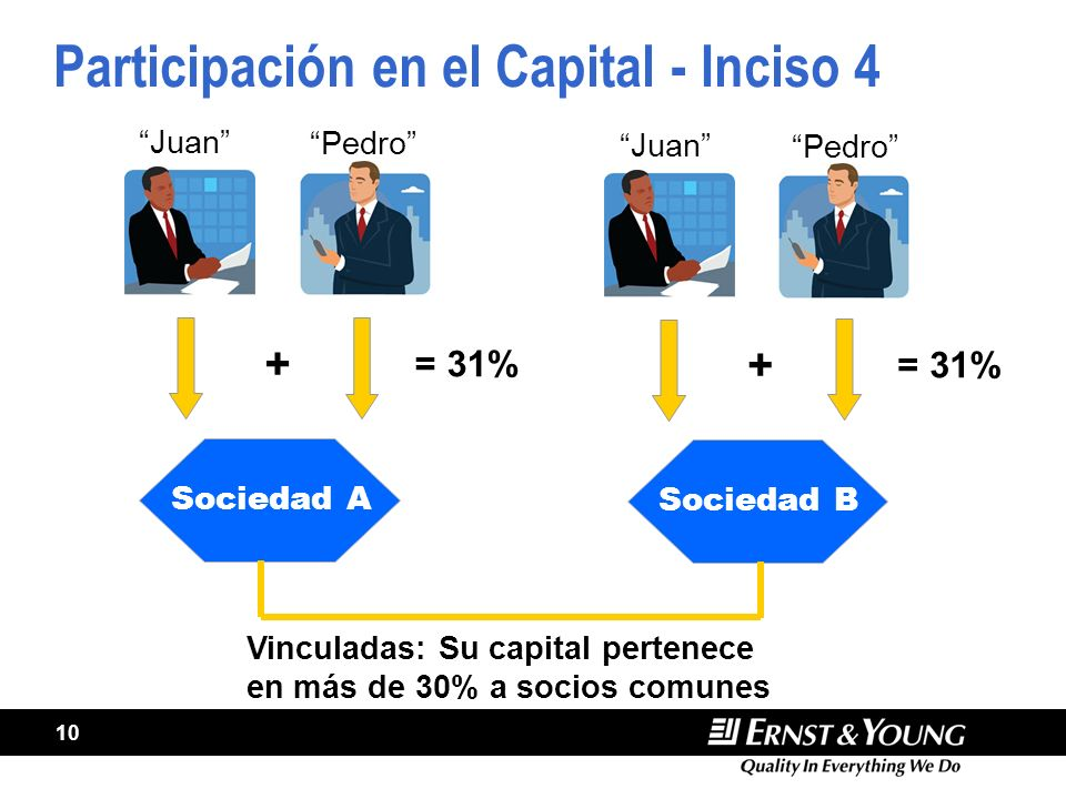 Participación en el Capital - Inciso 4