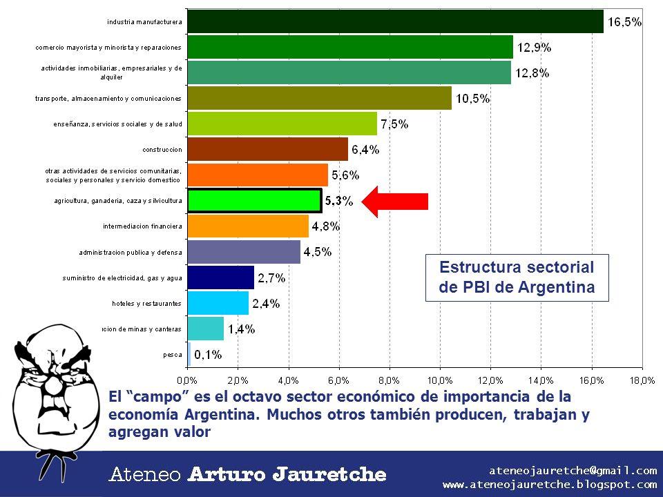 Estructura sectorial de PBI de Argentina