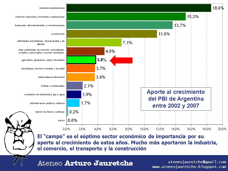 Aporte al crecimiento del PBI de Argentina entre 2002 y 2007
