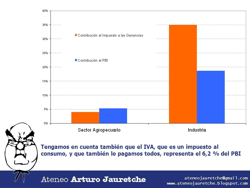 Tengamos en cuenta también que el IVA, que es un impuesto al consumo, y que también lo pagamos todos, representa el 6,2 % del PBI
