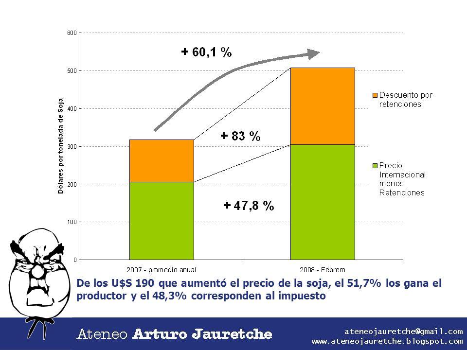De los U$S 190 que aumentó el precio de la soja, el 51,7% los gana el productor y el 48,3% corresponden al impuesto