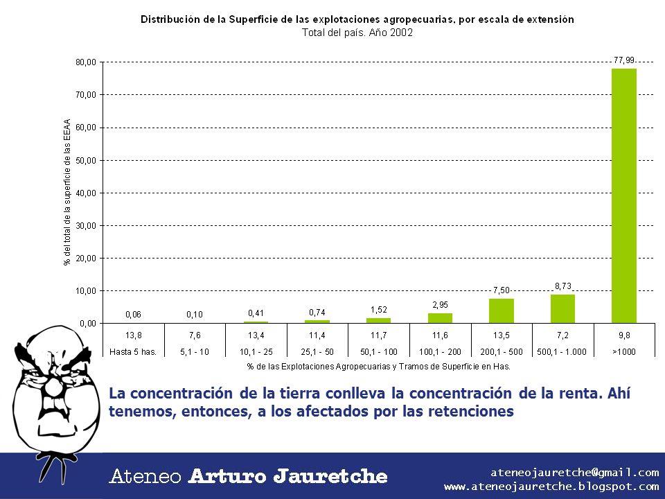 La concentración de la tierra conlleva la concentración de la renta