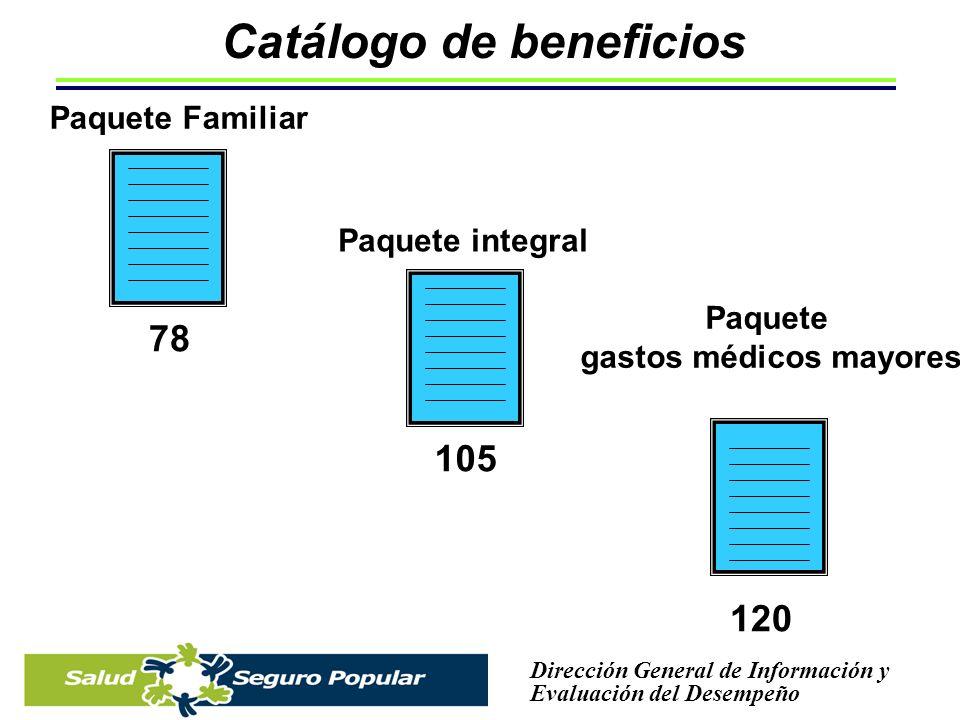 Catálogo de beneficios gastos médicos mayores
