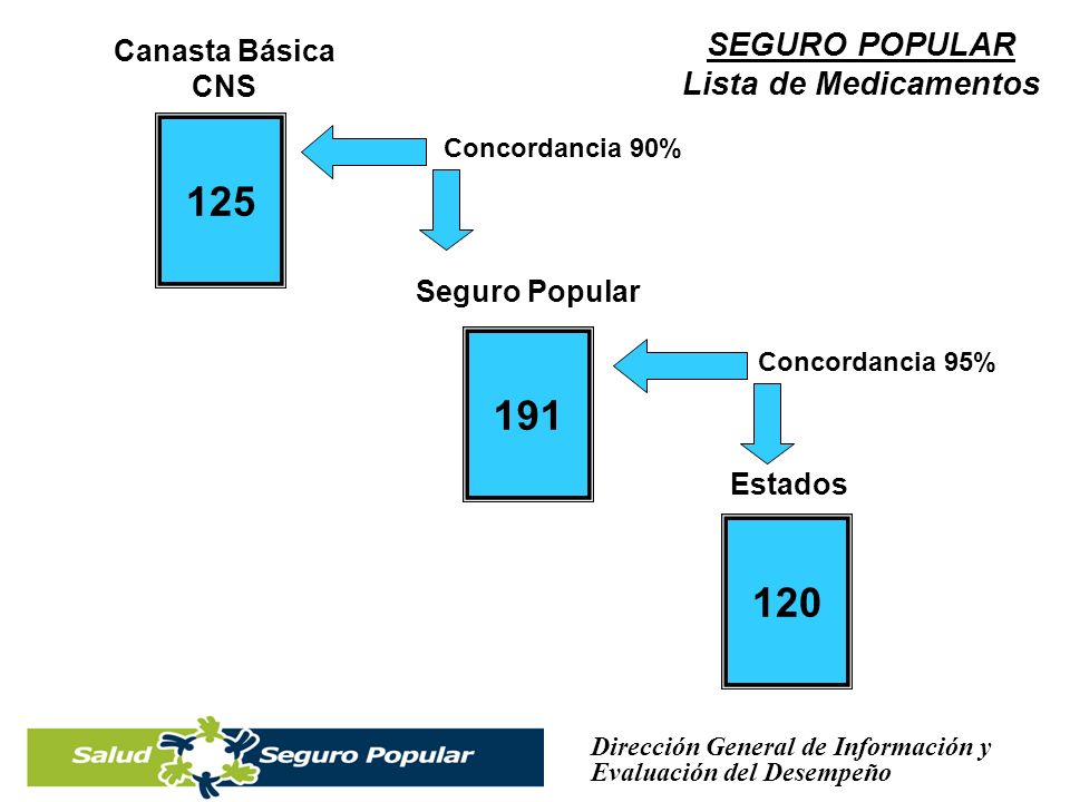 125 191 120 SEGURO POPULAR Lista de Medicamentos Canasta Básica CNS