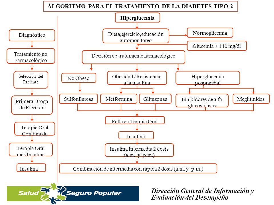 ALGORITMO PARA EL TRATAMIENTO DE LA DIABETES TIPO 2