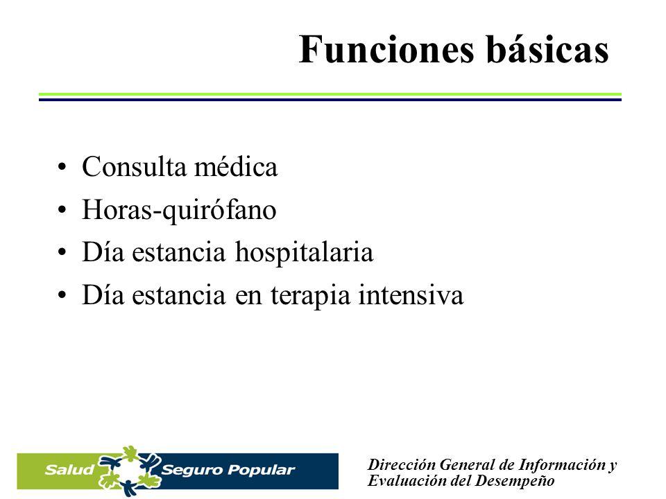 Funciones básicas Consulta médica Horas-quirófano