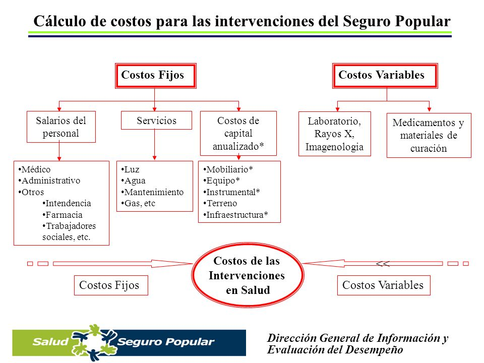 Cálculo de costos para las intervenciones del Seguro Popular