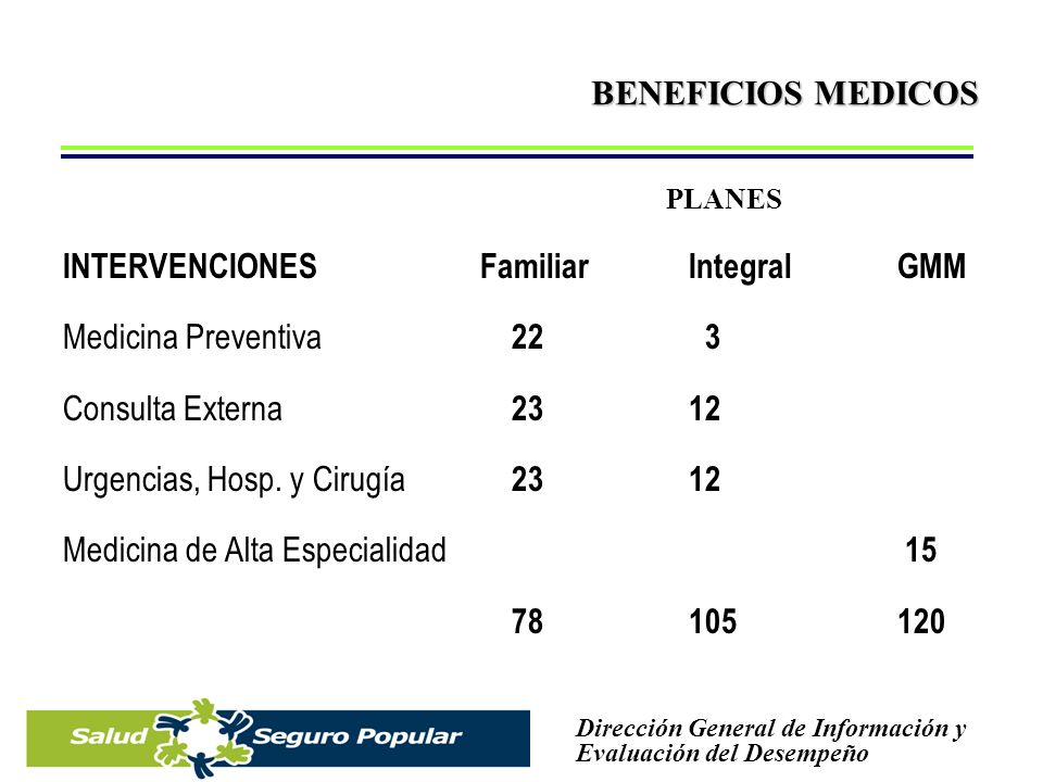 INTERVENCIONES Familiar Integral GMM Medicina Preventiva 22 3