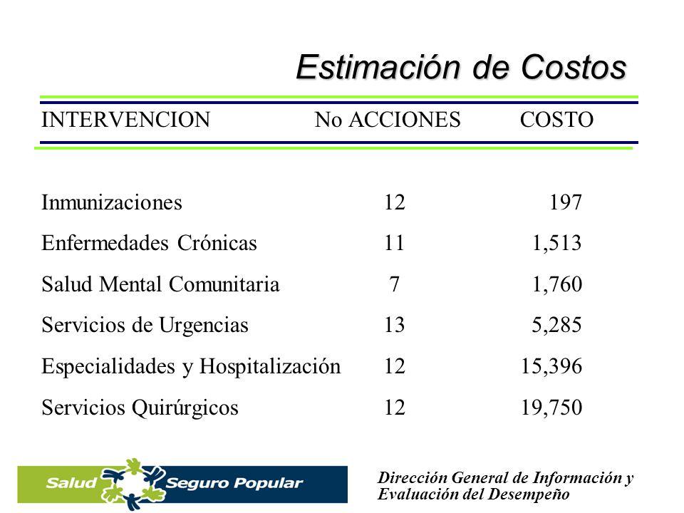 Estimación de Costos INTERVENCION No ACCIONES COSTO