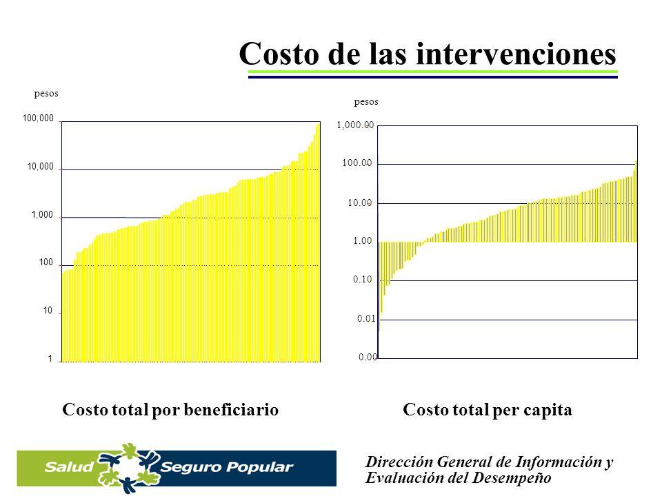 Costo de las intervenciones