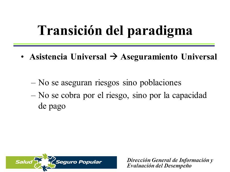 Transición del paradigma