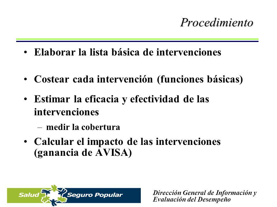 Procedimiento Elaborar la lista básica de intervenciones