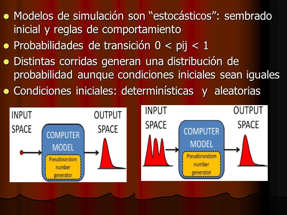 Modelos de simulación son estocásticos : sembrado inicial y reglas de comportamiento