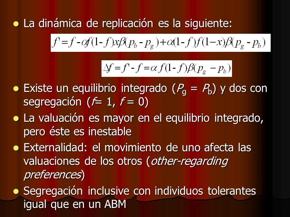 La dinámica de replicación es la siguiente: