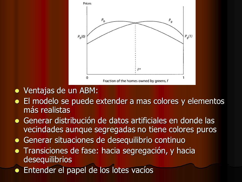 Ventajas de un ABM: El modelo se puede extender a mas colores y elementos más realistas.