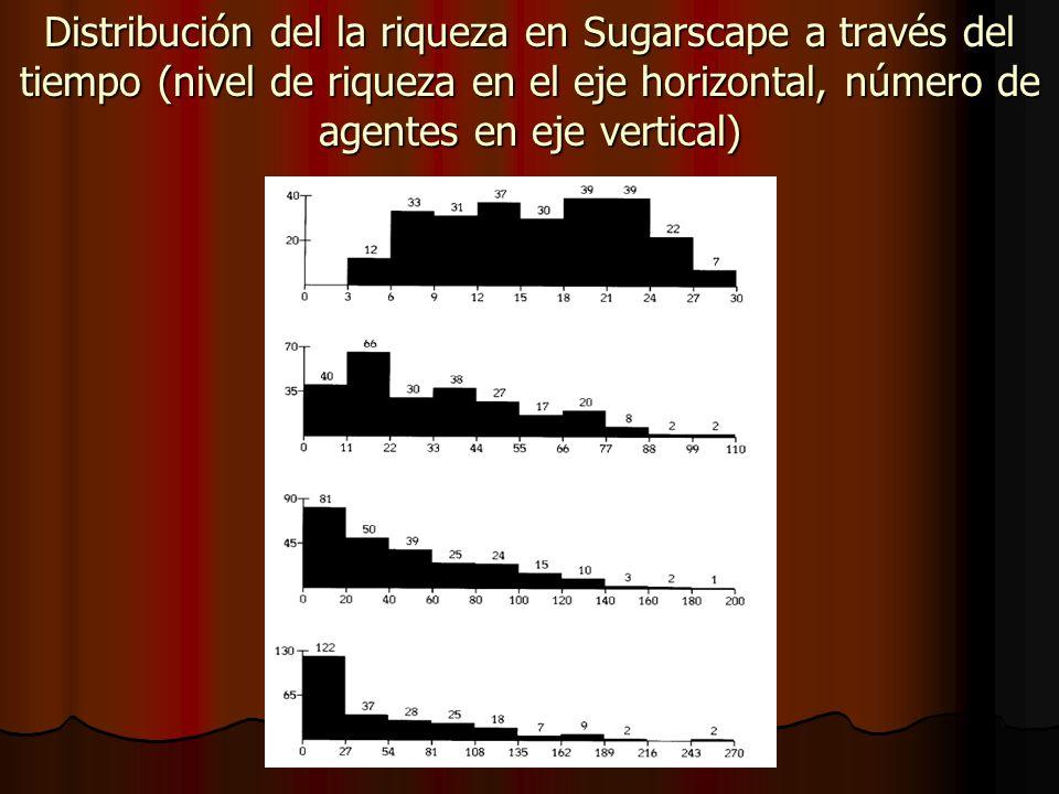 Distribución del la riqueza en Sugarscape a través del tiempo (nivel de riqueza en el eje horizontal, número de agentes en eje vertical)