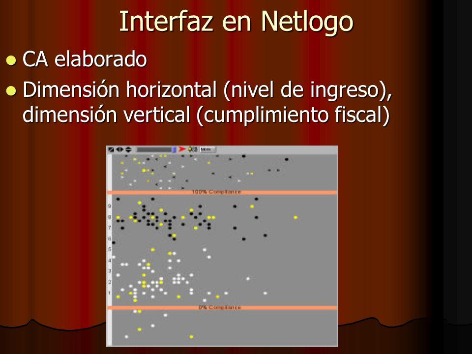 Interfaz en Netlogo CA elaborado