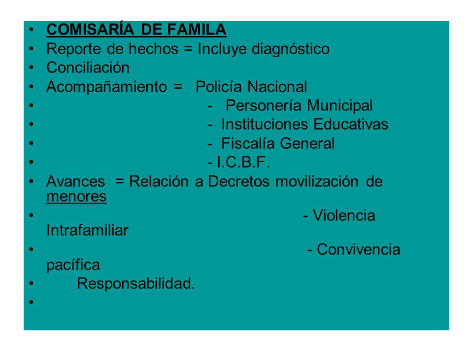 COMISARÍA DE FAMILA Reporte de hechos = Incluye diagnóstico. Conciliación. Acompañamiento = Policía Nacional.