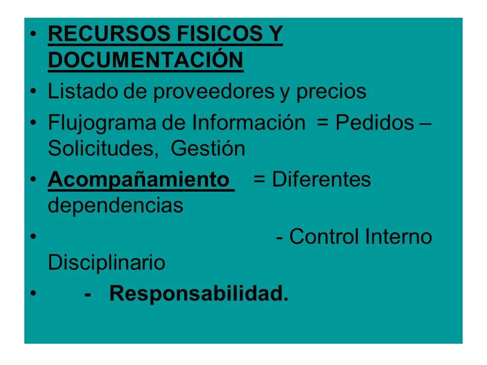 RECURSOS FISICOS Y DOCUMENTACIÓN