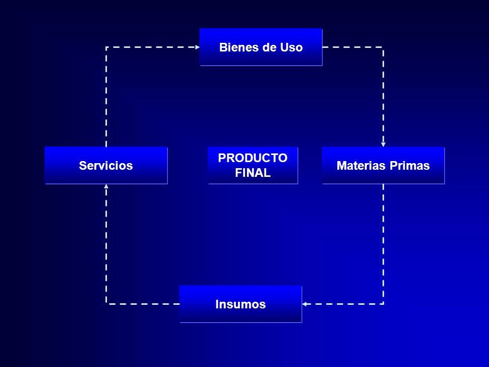 Bienes de Uso Servicios PRODUCTO FINAL Materias Primas Insumos