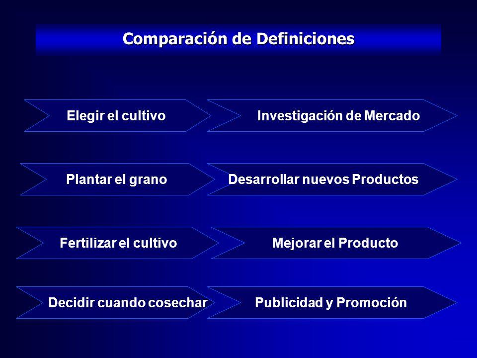 Comparación de Definiciones