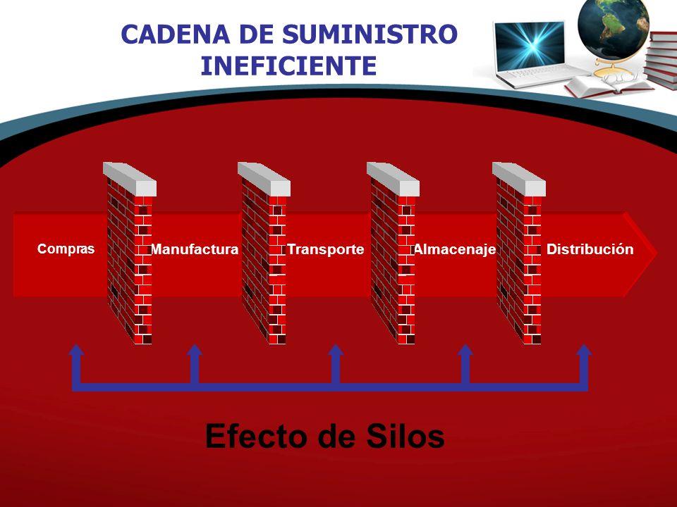 Efecto de Silos CADENA DE SUMINISTRO INEFICIENTE Manufactura