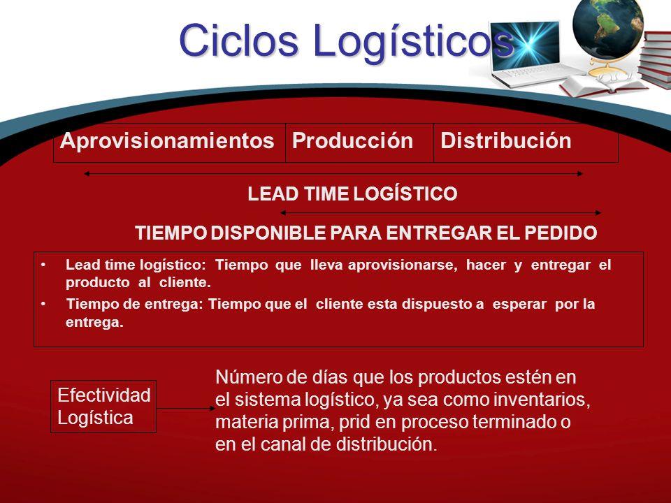 Ciclos Logísticos Aprovisionamientos Producción Distribución