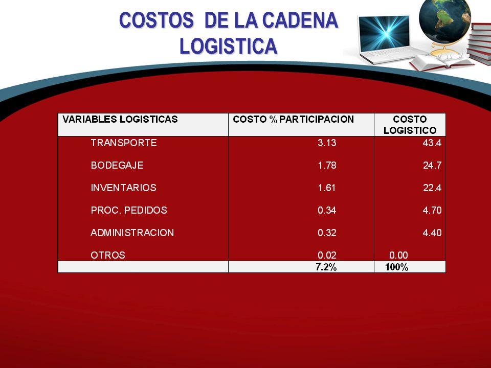 COSTOS DE LA CADENA LOGISTICA