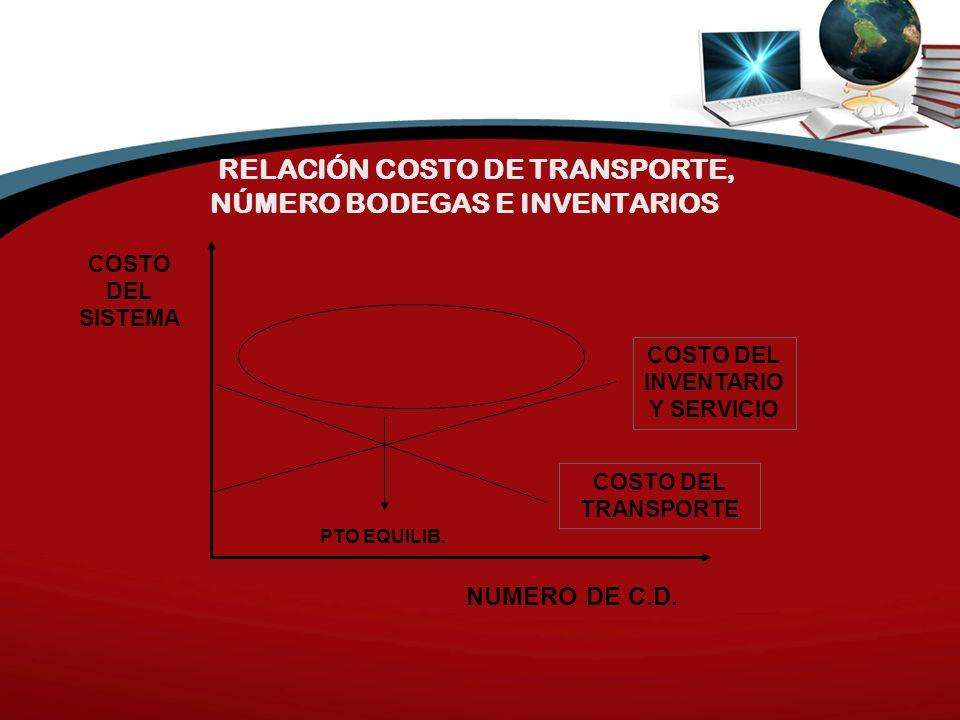 RELACIÓN COSTO DE TRANSPORTE, NÚMERO BODEGAS E INVENTARIOS